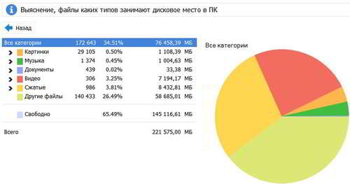 Анализ дисков