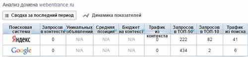 Анализ домена webentrance.ru