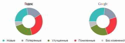 Изменения позиций сайта, в сравнении с предыдущим месяцем