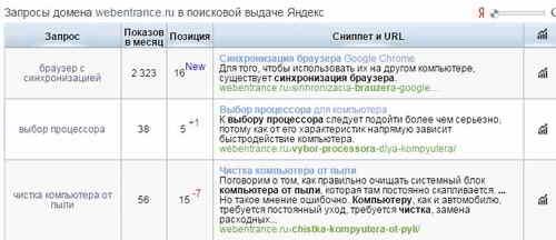 Запросы домена webentrance.ru