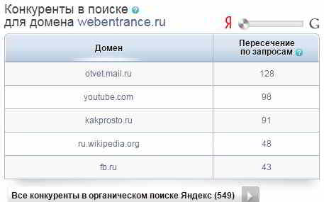 Конкуренты домена webentrance.ru