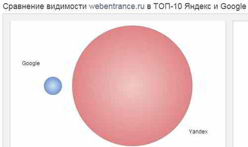 Видимость сайта в Яндексе и Google