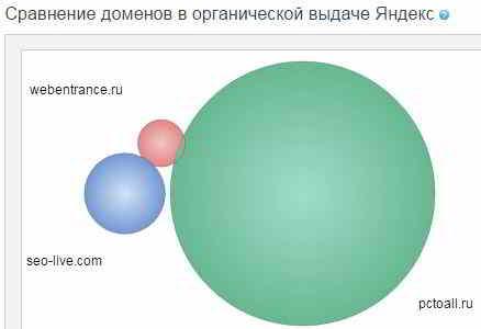 Визуальное сравнение сайтов