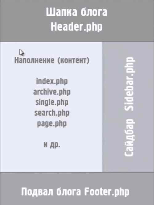 Стандартная схема блога