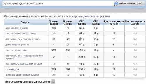 Таблица со списком запросов