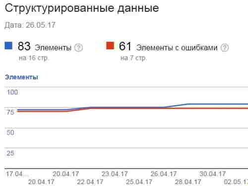 Проверка микроразметки в Google