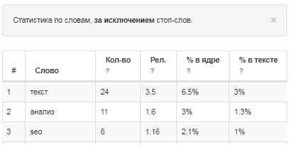 Статистика по словам