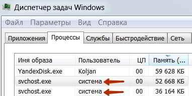 Svchost.exe от системы